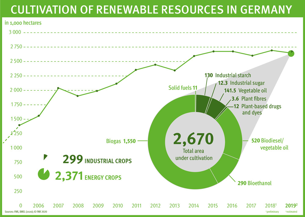 Cultivation of renewable resources in Germany